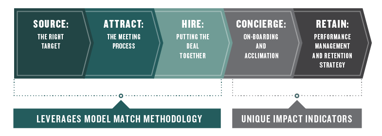 methodology-of-model-match